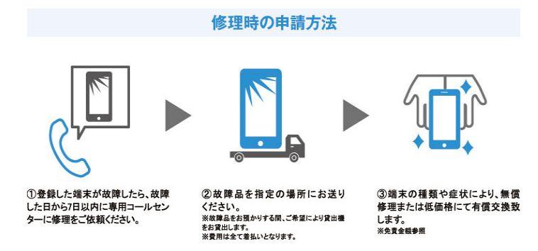 UQモバイル つながる端末補償 サービスの利用方法