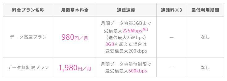 UQモバイル「データ高速プラン」「データ無制限プラン」